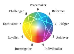 Enneagram and self esteem