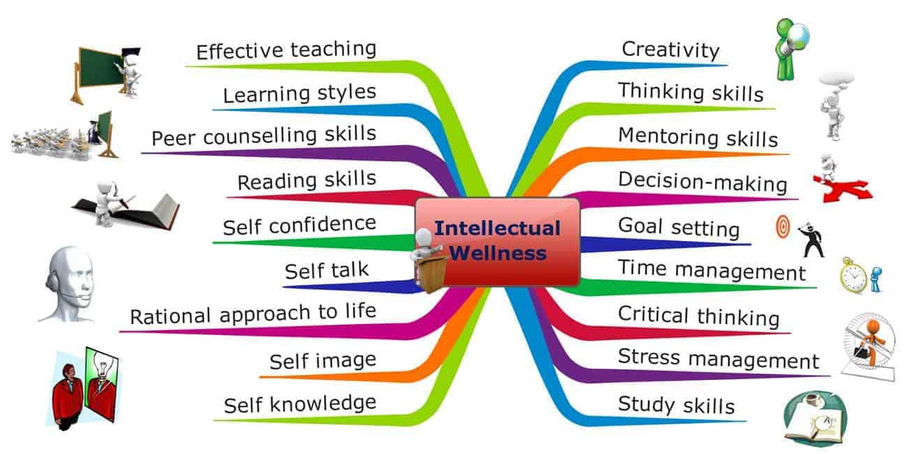 intellectual wellness infographics